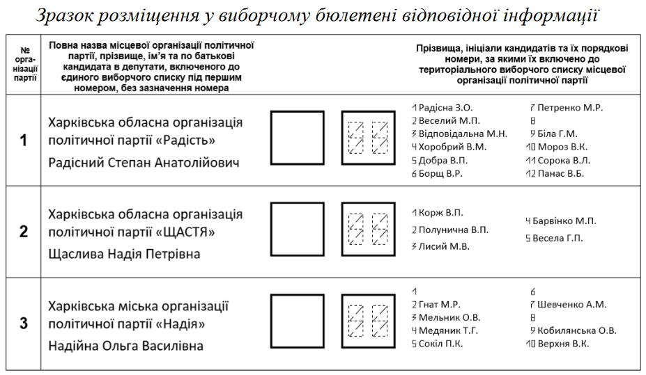 Зразок розміщння у виборчому бюлетні для обрання депутатів відповідної інформації