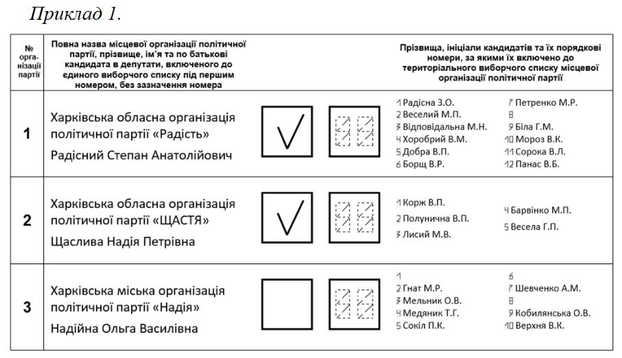 Зразок розміщння у виборчому бюлетні відповідної інформації. Як не змарнувати свій голос? Приклад №1