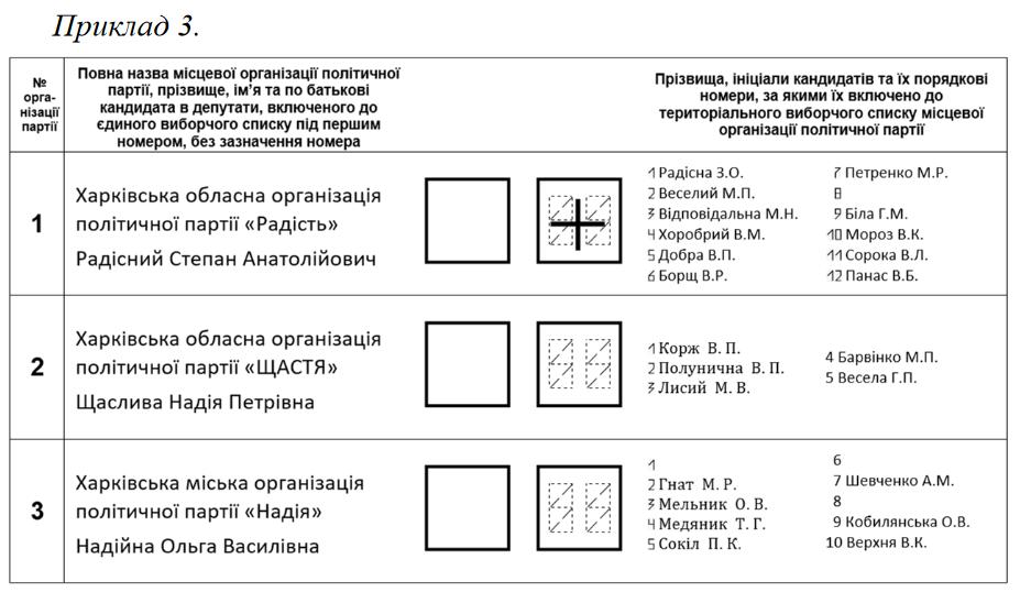 Зразок розміщння у виборчому бюлетні відповідної інформації. Як не змарнувати свій голос? Приклад №3