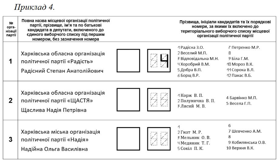 Зразок розміщння у виборчому бюлетні відповідної інформації. Як не змарнувати свій голос? Приклад №4