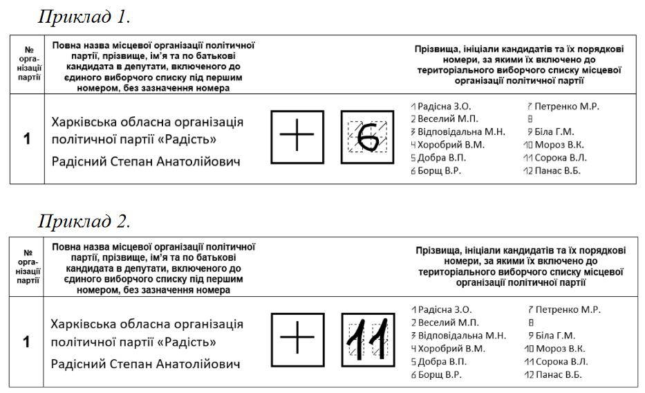 Ви можете вписати номер кандидата у форматі, що відрізняється від того, яким позначено порядкові номери кандидатів у бюлетені – не трафаретним способом або не таким саме. Якщо Ви у квадраті із нанесеним трафаретом для написання номера кандидата в депутати зробили позначку не по трафарету, але із якої можливо встановити дійсне волевиявлення, вважається, що Ви підтримуєте кандидата, номер якого зазначено.